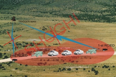 Application of the Jammer in Convoy Protection