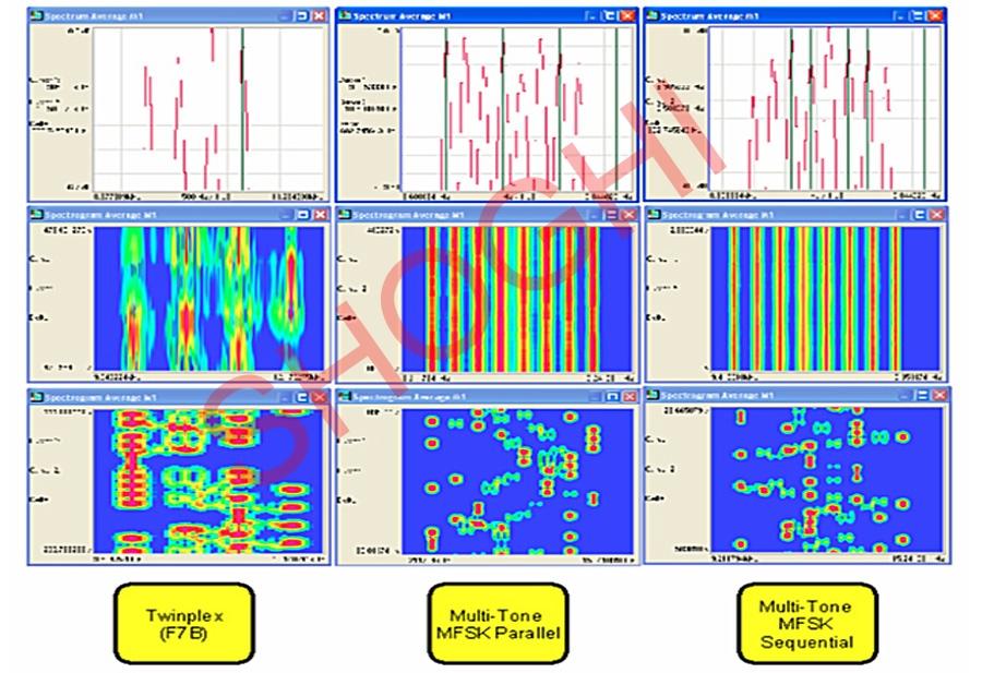 fsk modulation and demodulation lab manual