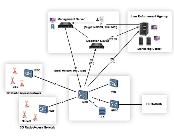 Shoghi Lawful Interception Solution for Cellular Network
