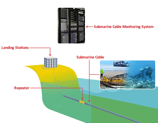 Submarine Cable Communciation Monitoring System Shoghicom