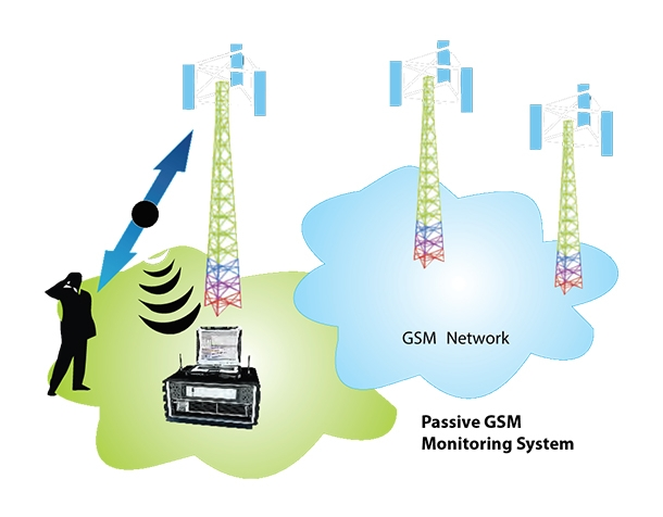 Wideband Passive GSM Monitoring System